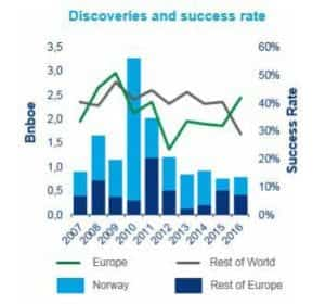 Discoveries & success rate