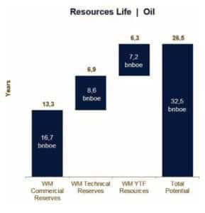 Resources Life Oil